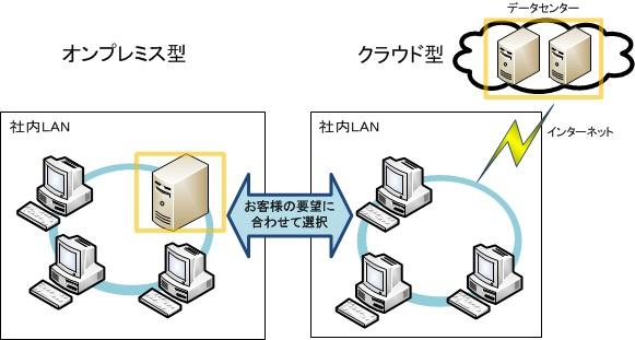 グループウェア OfficeView の利用形態(クラウド、オンプレミス)
