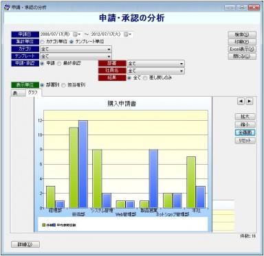 ワークフローEX 申請・分析オプション「申請・承認の分析」のグラフ表示