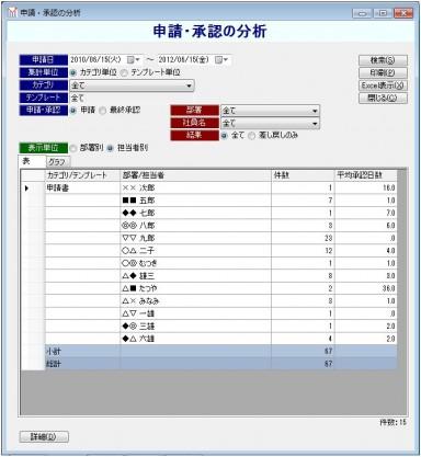 ワークフローEX 申請・分析オプション「申請・承認の分析」の表データ