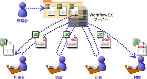 Excel によるワークフロー
