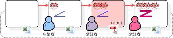 ドキュメントの編集制御2