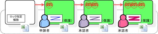 ドキュメントの編集制御3